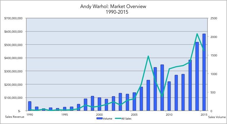 andy_warhol_chart