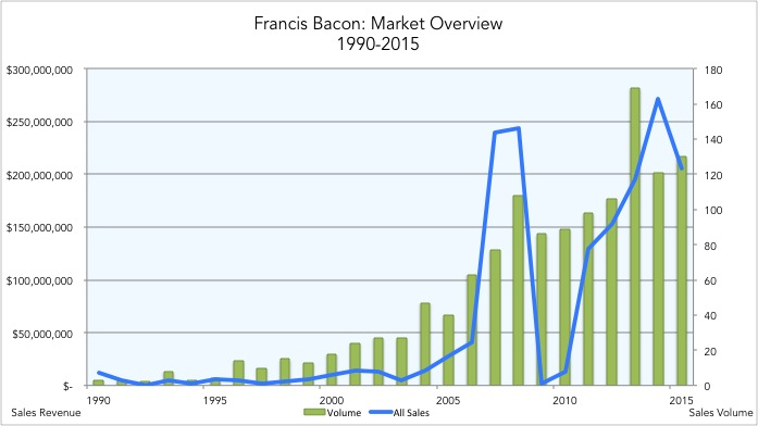 20160624christies_francis_bacon