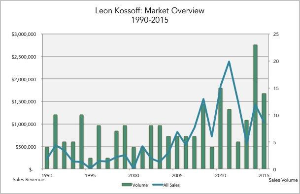 2_kossof_chart