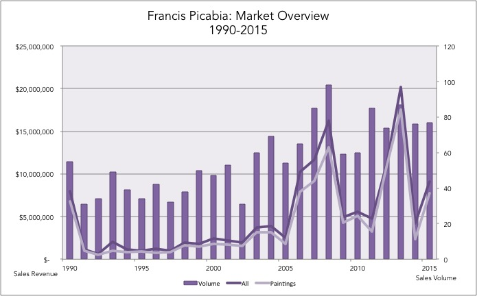 3_picabia_chart